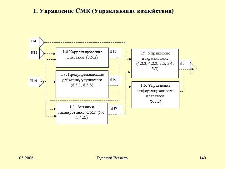 1. Управление СМК (Управляющие воздействия) И 4 И 11 И 14 1. 8 Корректирующие