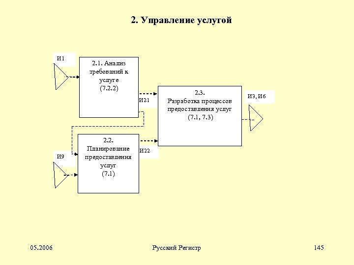 2. Управление услугой И 1 2. 1. Анализ требований к услуге (7. 2. 2)