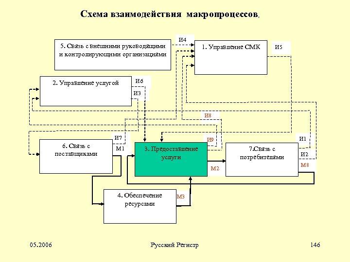 Схема взаимодействия макропроцессов, 5. Связь с внешними руководящими и контролирующими организациями 2. Управление услугой