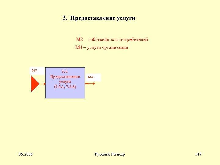 3. Предоставление услуги М 8 - собственность потребителей М 4 – услуга организации М