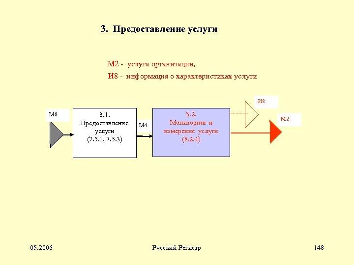 3. Предоставление услуги М 2 - услуга организации, И 8 - информация о характеристиках