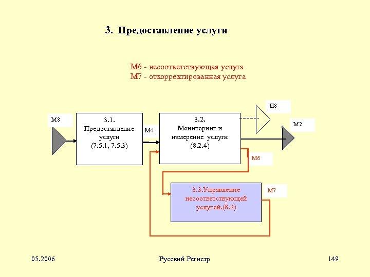 3. Предоставление услуги М 6 - несоответствующая услуга М 7 - откорректированная услуга И