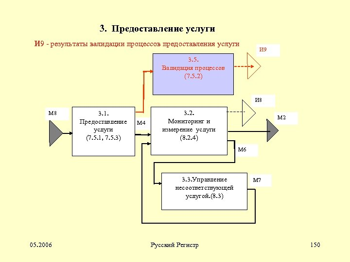 3. Предоставление услуги И 9 - результаты валидации процессов предоставления услуги И 9 3.