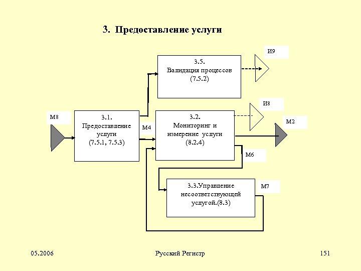 3. Предоставление услуги И 9 3. 5. Валидация процессов (7. 5. 2) И 8