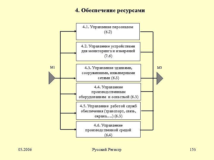 4. Обеспечение ресурсами 4. 1. Управление персоналом (6. 2) 4. 2. Управление устройствами для