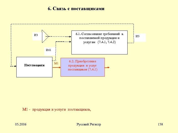 6. Связь с поставщиками 6. 1. Согласование требований к поставляемой продукции и услугам (7.