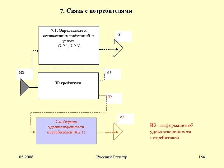 7. Связь с потребителями 7. 1. Определение и согласование требований к услуге (7. 2.