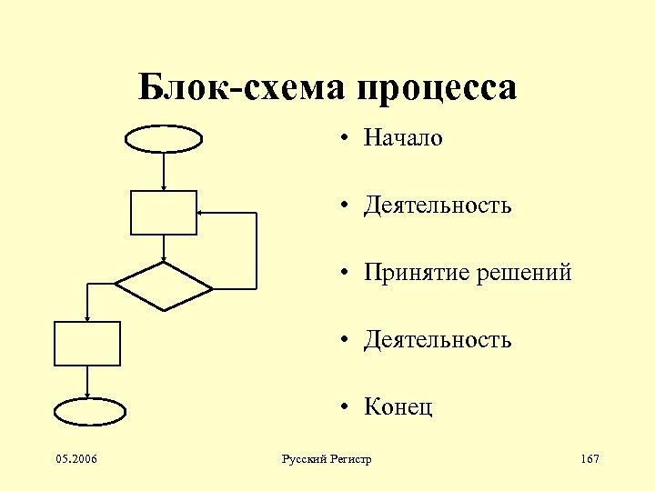 Блок-схема процесса • Начало • Деятельность • Принятие решений • Деятельность • Конец 05.