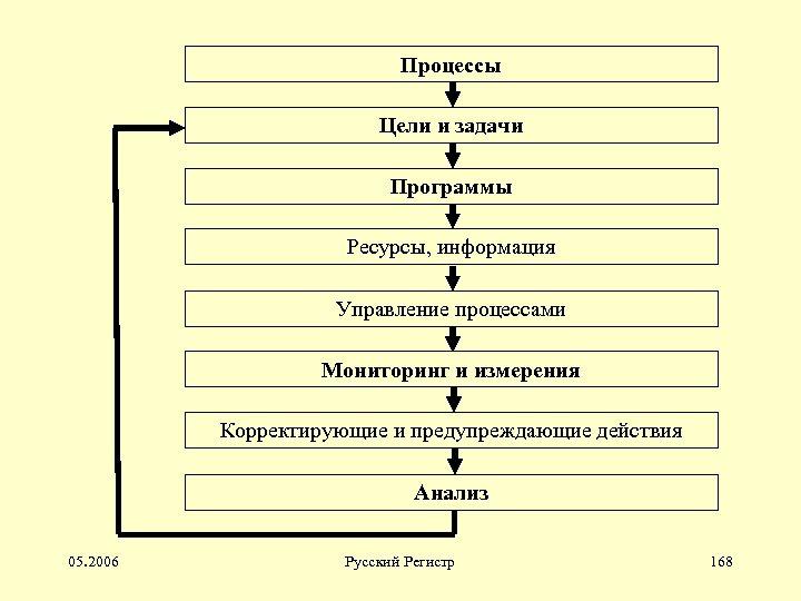 Процессы Цели и задачи Программы Ресурсы, информация Управление процессами Мониторинг и измерения Корректирующие и