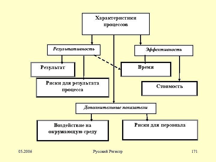 Характеристики процессов Результативность Эффективность Время Результат Риски для результата процесса Стоимость Дополнительные показатели Воздействие