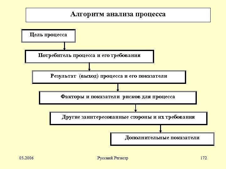 Алгоритм анализа процесса Цель процесса Потребитель процесса и его требования Результат (выход) процесса и