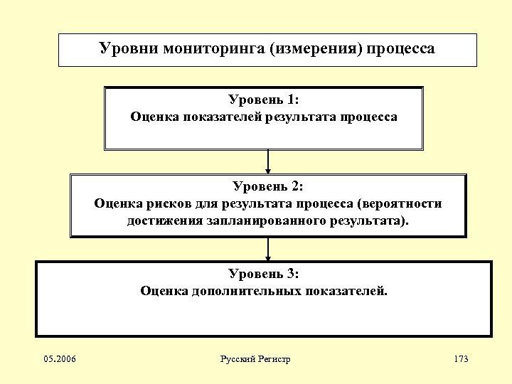Уровни мониторинга (измерения) процесса Уровень 1: Оценка показателей результата процесса Уровень 2: Оценка рисков