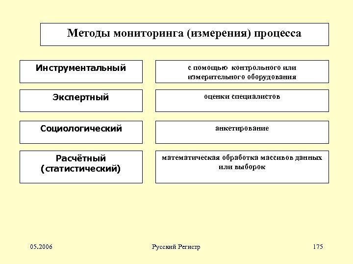 Методы мониторинга (измерения) процесса Инструментальный с помощью контрольного или измерительного оборудования Экспертный оценки специалистов