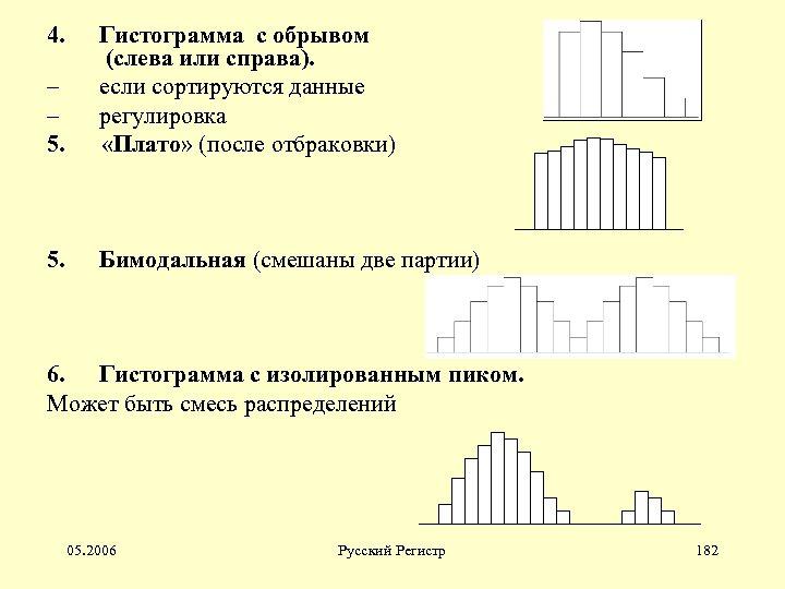 4. Гистограмма с обрывом (слева или справа). – если сортируются данные – регулировка 5.