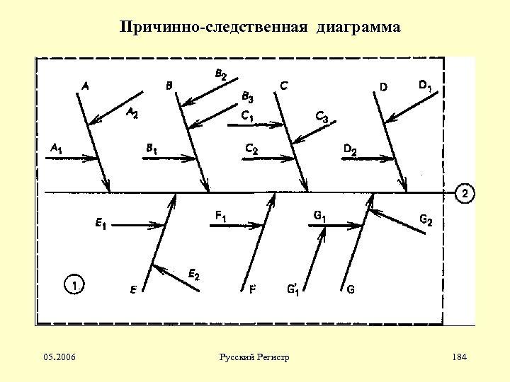 Причинно-следственная диаграмма 05. 2006 Русский Регистр 184