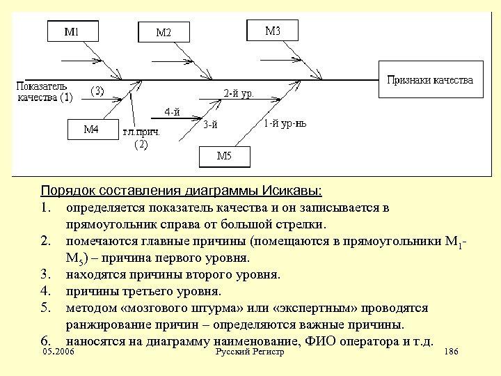 Порядок составления диаграммы Исикавы: 1. определяется показатель качества и он записывается в прямоугольник справа