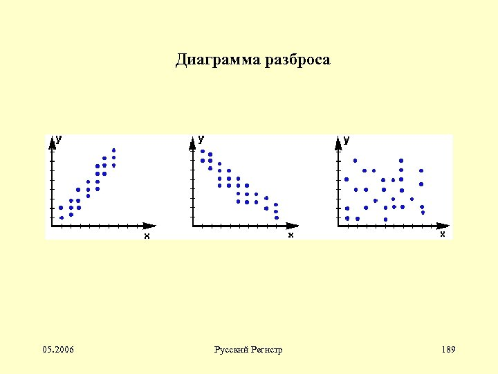 Диаграмма разброса 05. 2006 Русский Регистр 189
