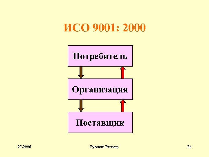 ИСО 9001: 2000 Потребитель Организация Поставщик 05. 2006 Русский Регистр 23