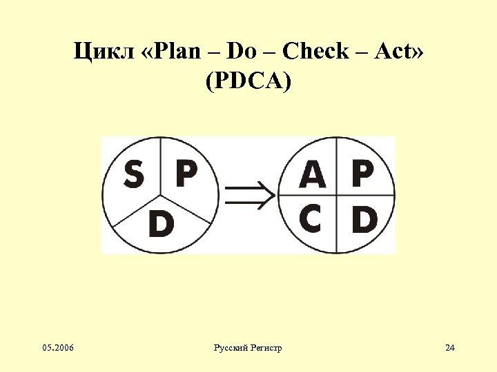 Цикл «Plan – Do – Check – Act» (PDCA) 05. 2006 Русский Регистр 24