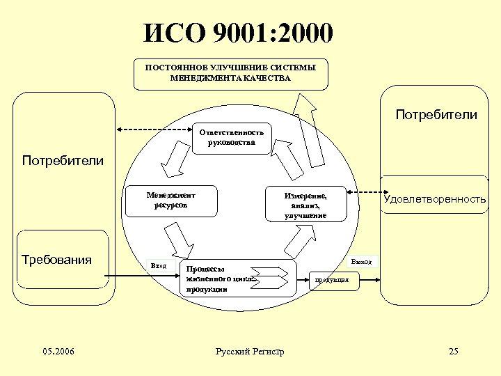 ИСО 9001: 2000 ПОСТОЯННОЕ УЛУЧШЕНИЕ СИСТЕМЫ МЕНЕДЖМЕНТА КАЧЕСТВА Потребители Ответственность руководства Потребители Менеджмент ресурсов