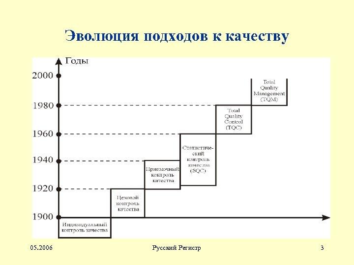 Эволюция подходов к качеству 05. 2006 Русский Регистр 3