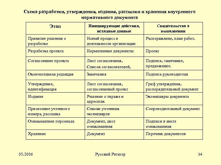 Схема разработки, утверждения, издания, рассылки и хранения внутреннего нормативного документа Этап Инициирующие действия, исходные