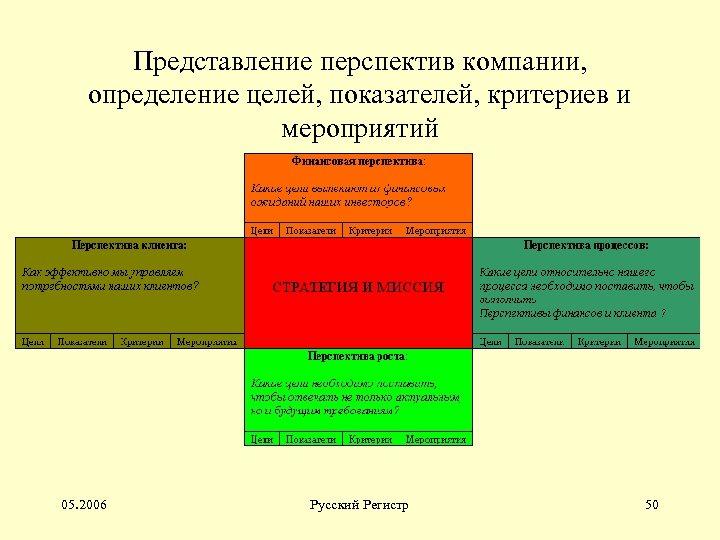 Представление перспектив компании, определение целей, показателей, критериев и мероприятий 05. 2006 Русский Регистр 50