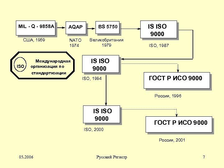 MIL - Q - 9858 A США, 1959 ISO AQAP NATO 1974 Международная организация