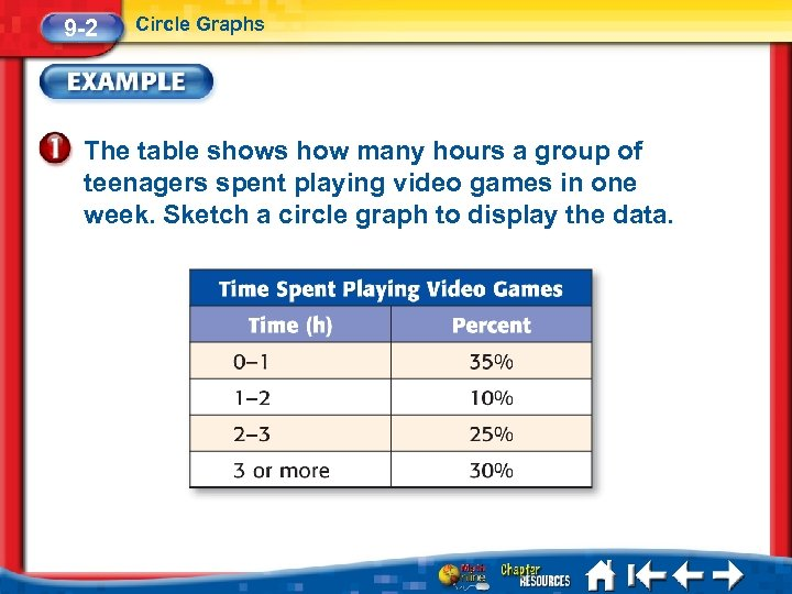 9 -2 Circle Graphs The table shows how many hours a group of teenagers