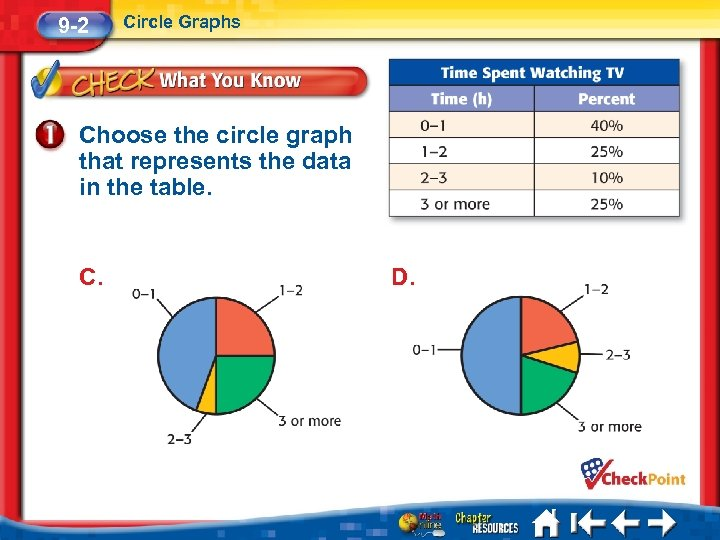 9 -2 Circle Graphs Choose the circle graph that represents the data in the