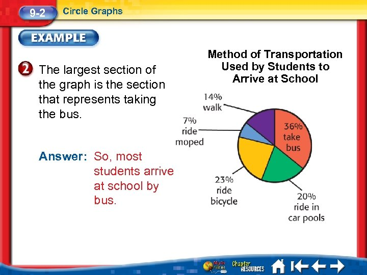 9 -2 Circle Graphs The largest section of the graph is the section that