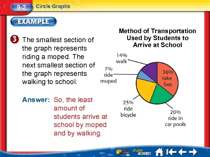 9 -2 Circle Graphs The smallest section of the graph represents riding a moped.