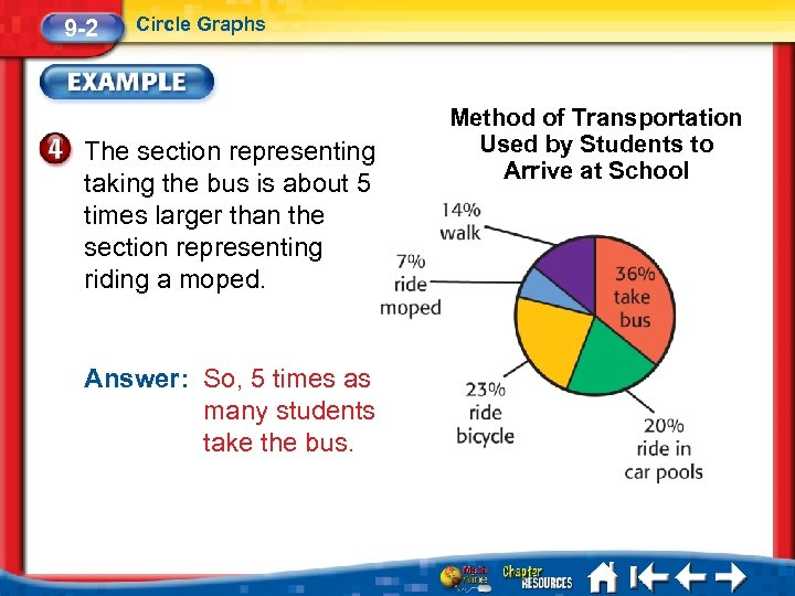 9 -2 Circle Graphs The section representing taking the bus is about 5 times
