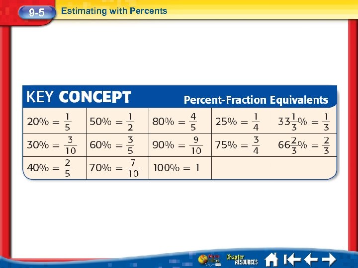 9 -5 Estimating with Percents