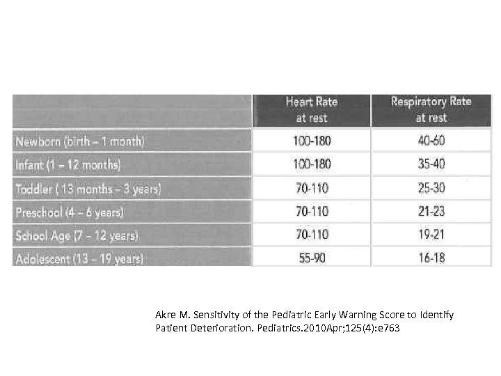 Akre M. Sensitivity of the Pediatric Early Warning Score to Identify Patient Deterioration. Pediatrics.
