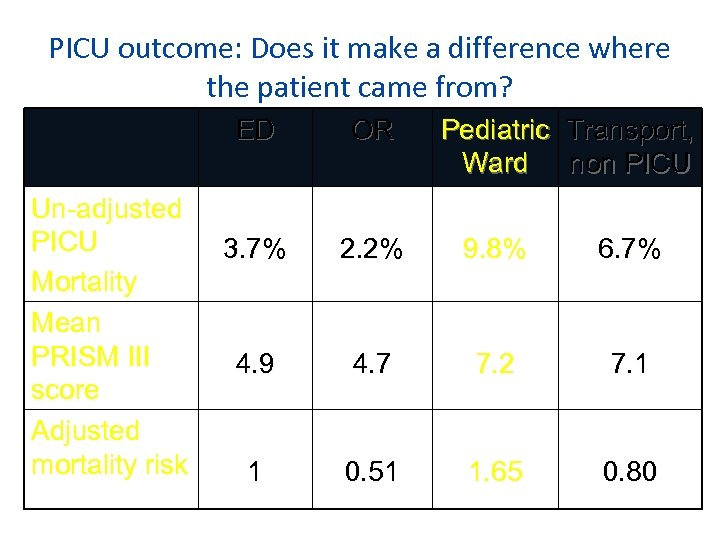 PICU outcome: Does it make a difference where the patient came from? ED Un-adjusted