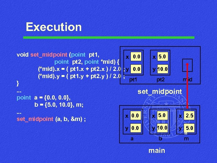 Execution void set_midpoint (point pt 1, x 0. 0 x 5. 0 point pt