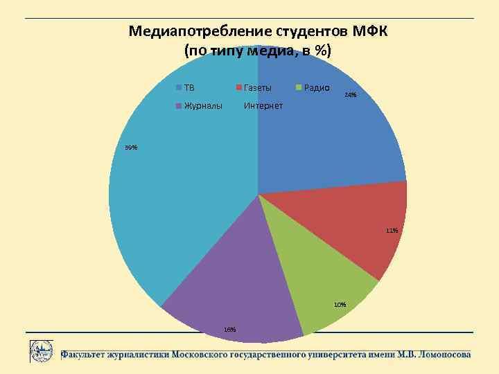 Медиапотребление студентов МФК (по типу медиа, в %) ТВ Газеты Журналы Радио Интернет 24%