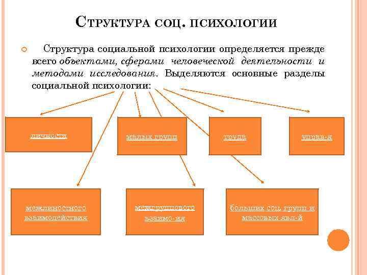 СТРУКТУРА СОЦ. ПСИХОЛОГИИ Структура социальной психологии определяется прежде всего объектами, сферами человеческой деятельности и