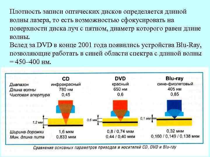 Плотность записи оптических дисков определяется длиной волны лазера, то есть возможностью сфокусировать на поверхности