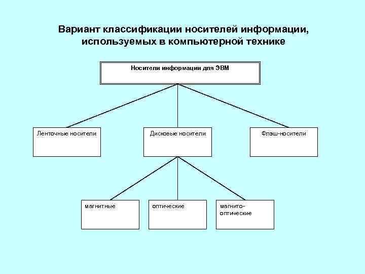 Вариант классификации носителей информации, используемых в компьютерной технике Носители информации для ЭВМ Ленточные носители