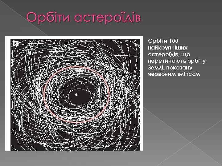 Орбіти астероїдів Орбіти 100 найкрупніших астероїдів, що перетинають орбіту Землі, показану червоним еліпсом