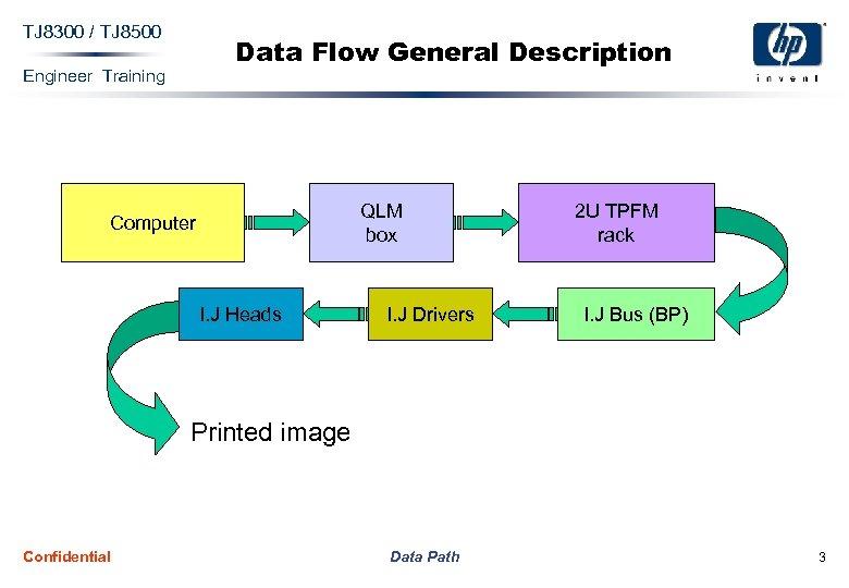 TJ 8300 / TJ 8500 Data Flow General Description Engineer Training QLM box Computer