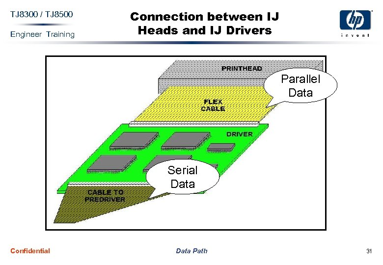 TJ 8300 / TJ 8500 Engineer Training Connection between IJ Heads and IJ Drivers