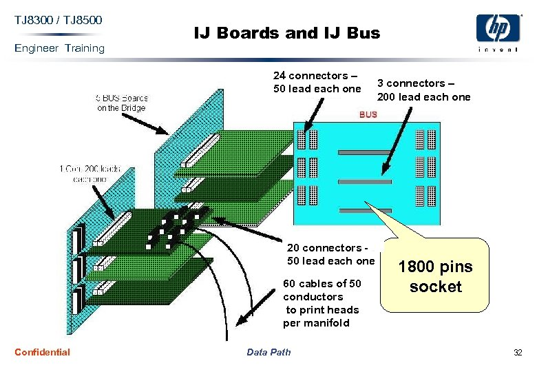 TJ 8300 / TJ 8500 Engineer Training IJ Boards and IJ Bus 24 connectors