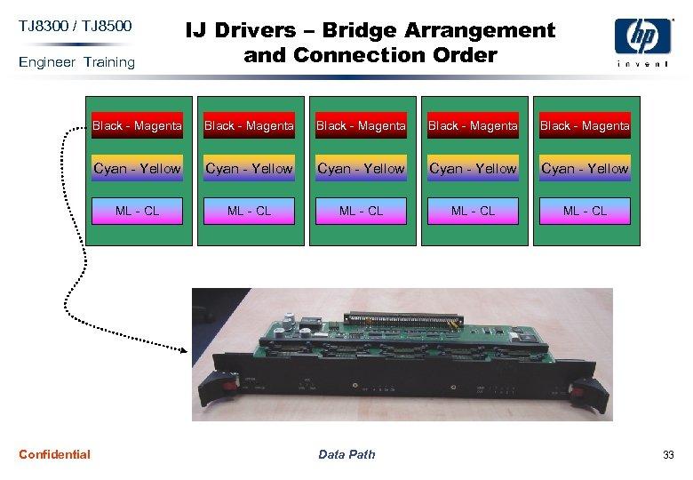 TJ 8300 / TJ 8500 Engineer Training IJ Drivers – Bridge Arrangement and Connection