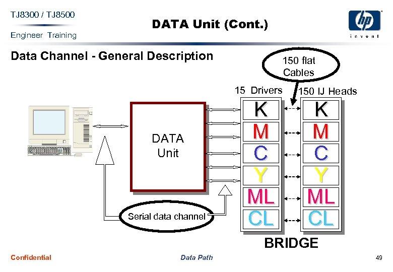 TJ 8300 / TJ 8500 Engineer Training DATA Unit (Cont. ) Data Channel -