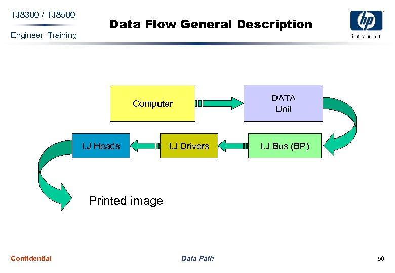 TJ 8300 / TJ 8500 Engineer Training Data Flow General Description DATA Unit Computer