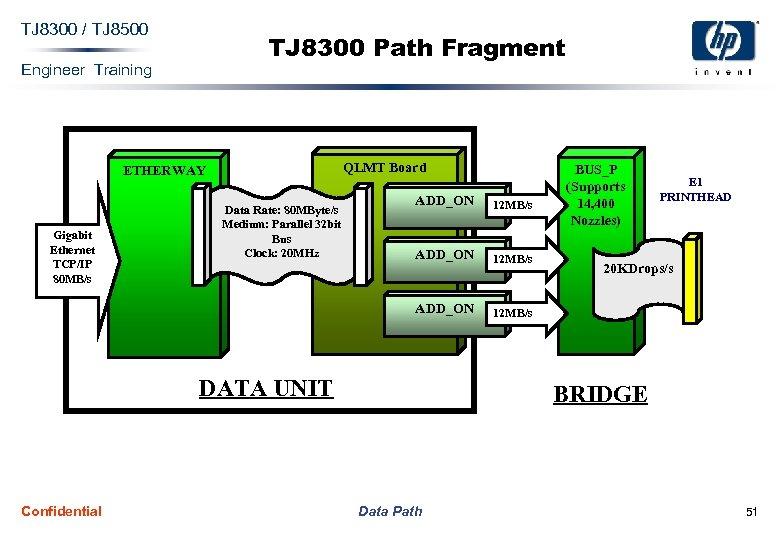 TJ 8300 / TJ 8500 TJ 8300 Path Fragment Engineer Training QLMT Board ETHERWAY