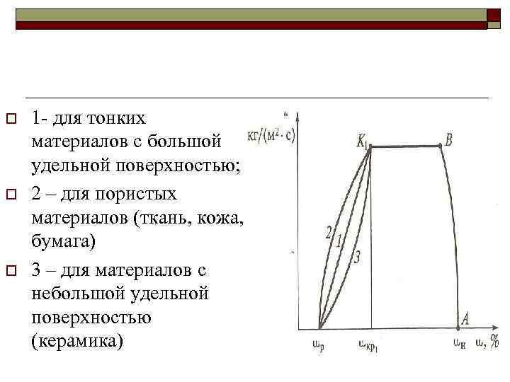 o o o 1 - для тонких материалов с большой удельной поверхностью; 2 –